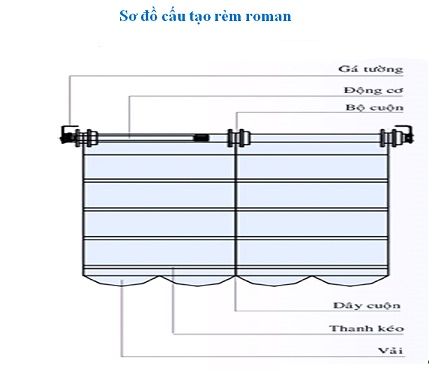 cấu tạo của rèm roman